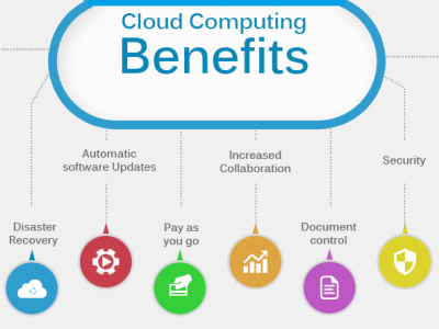 What are Benefits Of Cloud Computing